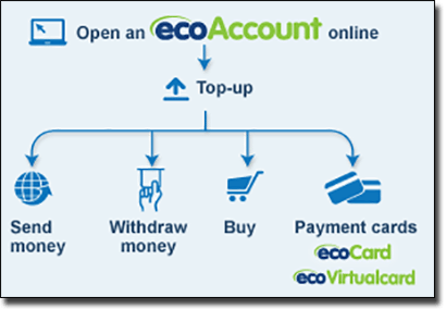 EcoPayz how to deposit and withdraw at casino sites