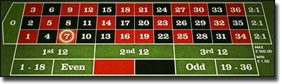 European roulette betting layout